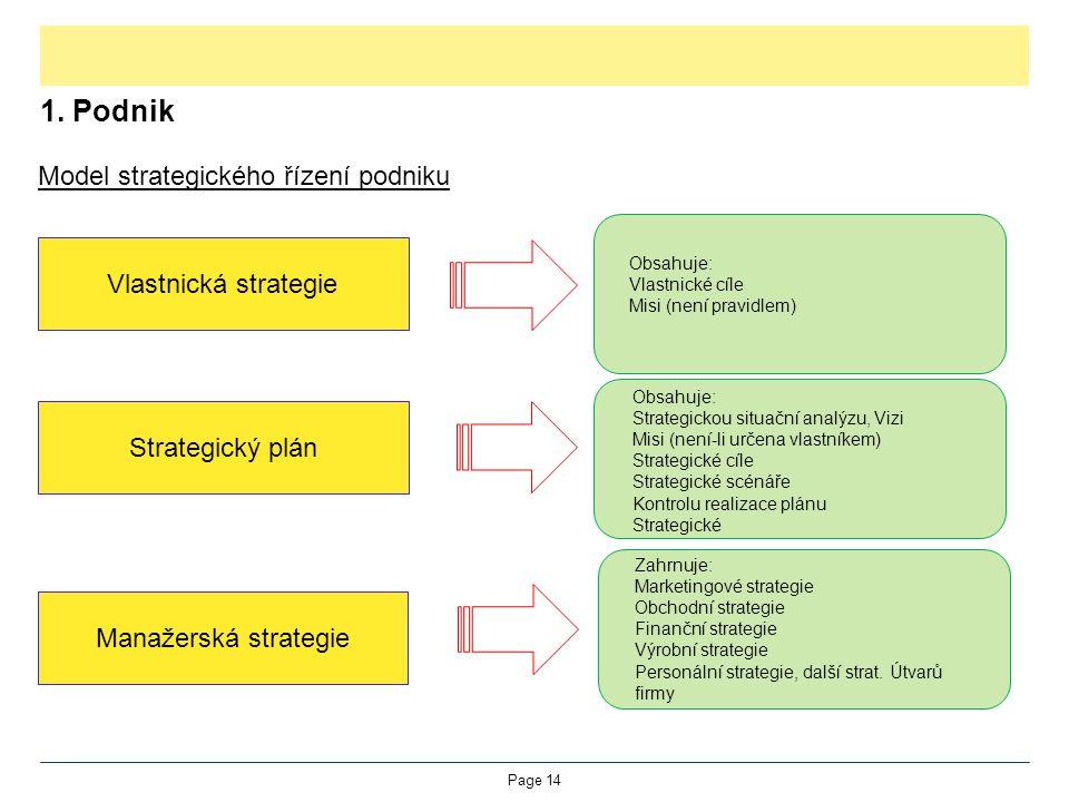 1. Podnik Model strategického řízení podniku Page 14 Vlastnická strategie Strategický plán Manažerská strategie Obsahuje: Vlastnické cíle Misi (není p