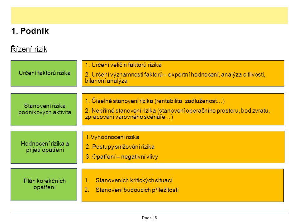 1. Podnik Řízení rizik Page 18 Stanovení rizika podnikových aktivita Hodnocení rizika a přijetí opatření Plán korekčních opatření Určení faktorů rizik