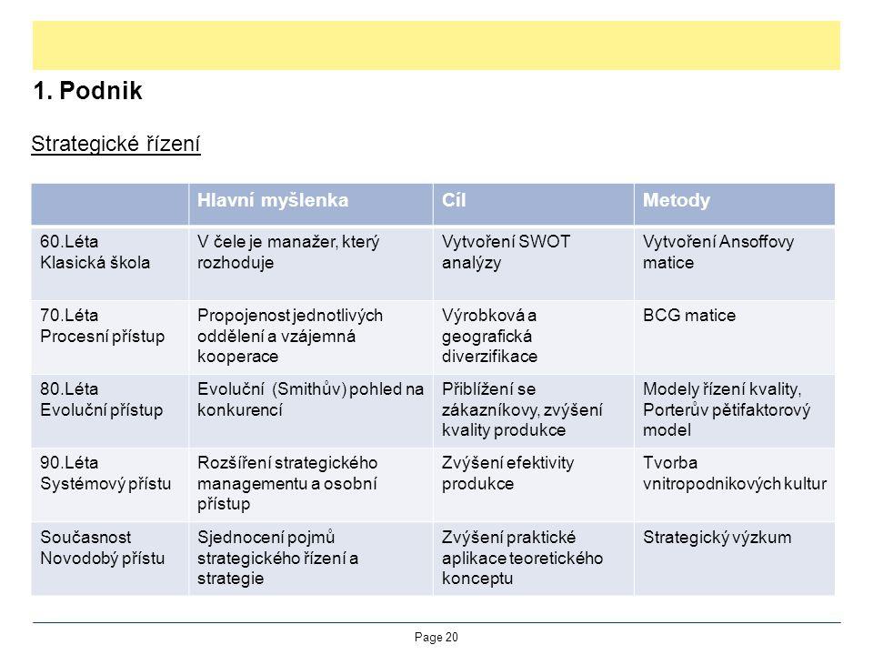 1. Podnik Strategické řízení Page 20 Hlavní myšlenkaCílMetody 60.Léta Klasická škola V čele je manažer, který rozhoduje Vytvoření SWOT analýzy Vytvoře