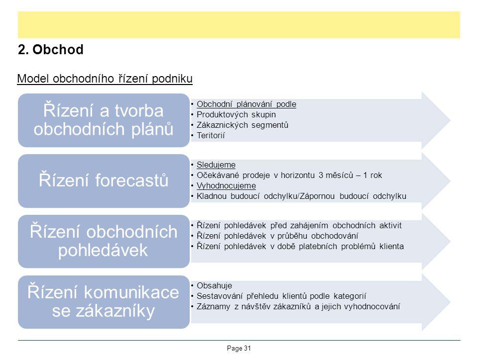 2. Obchod Model obchodního řízení podniku Page 31 Obchodní plánování podle Produktových skupin Zákaznických segmentů Teritorií Řízení a tvorba obchodn
