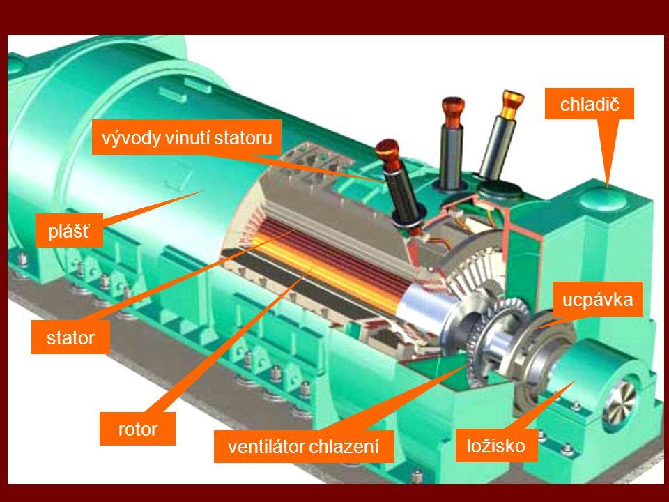 rotor plášť stator vývody vinutí statoru chladič ložisko ventilátor chlazení ucpávka