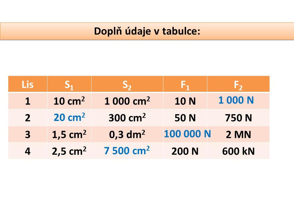 Doplň údaje v tabulce: LisS1S1 S2S2 F1F1 F2F2 110 cm 2 1 000 cm 2 10 N 2300 cm 2 50 N750 N 31,5 cm 2 0,3 dm 2 2 MN 42,5 cm 2 200 N600 kN 20 cm 2 1 000