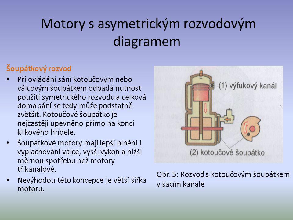 Motory s asymetrickým rozvodovým diagramem Šoupátkový rozvod Při ovládání sání kotoučovým nebo válcovým šoupátkem odpadá nutnost použití symetrického