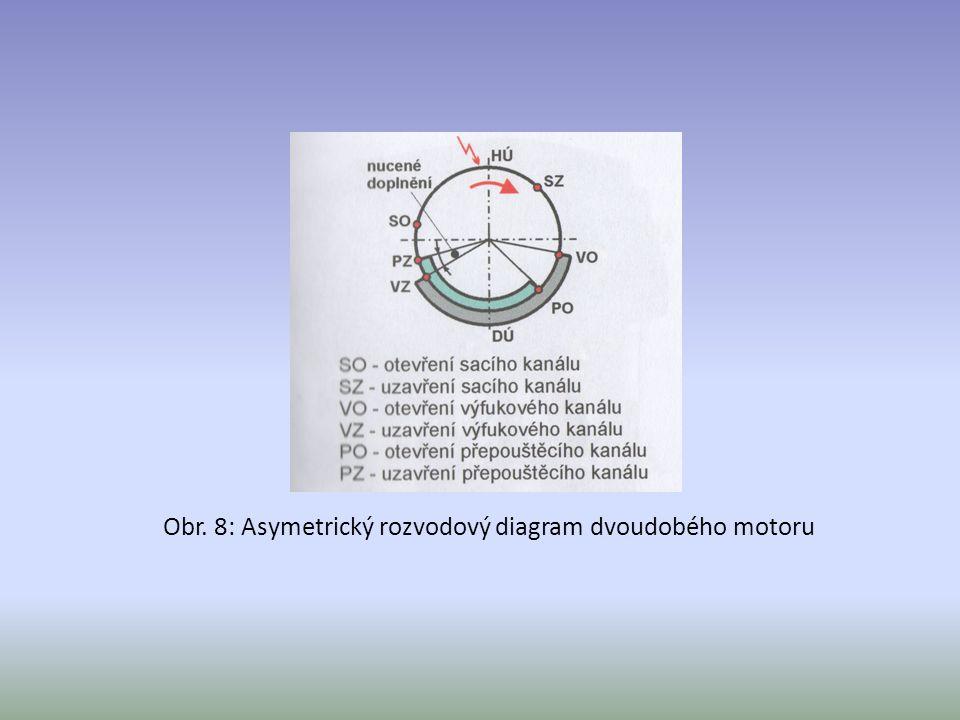 Obr. 8: Asymetrický rozvodový diagram dvoudobého motoru