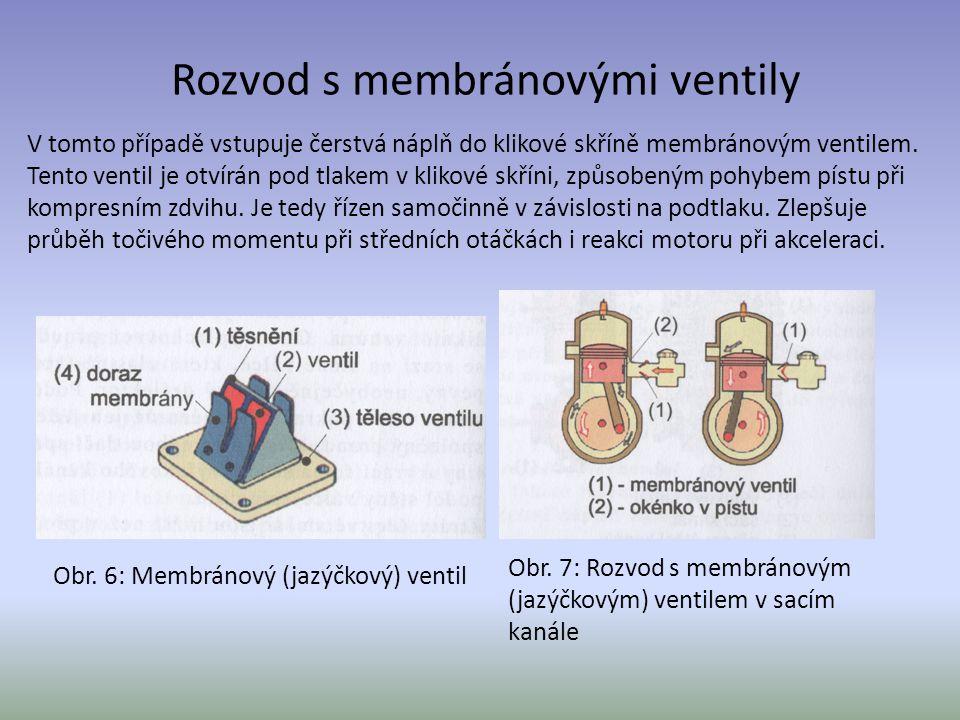 Rozvod s membránovými ventily V tomto případě vstupuje čerstvá náplň do klikové skříně membránovým ventilem. Tento ventil je otvírán pod tlakem v klik