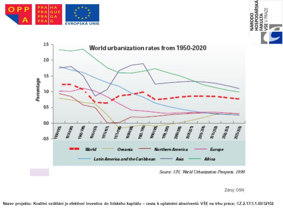Název projektu: Kvalitní vzdělání je efektivní investice do lidského kapitálu – cesta k uplatnění absolventů VŠE na trhu práce; CZ.2.17/3.1.00/32102 Z
