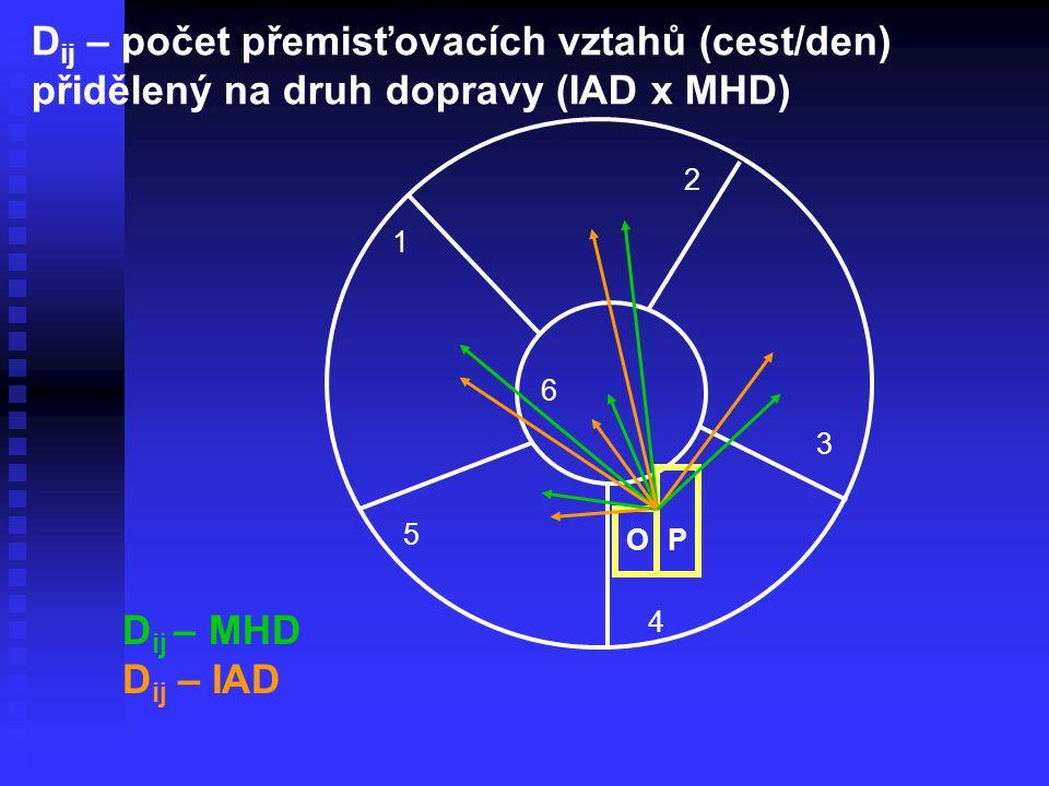 1 2 3 4 5 6 D ij – počet přemisťovacích vztahů (cest/den) přidělený na druh dopravy (IAD x MHD) OP D ij – MHD D ij – IAD