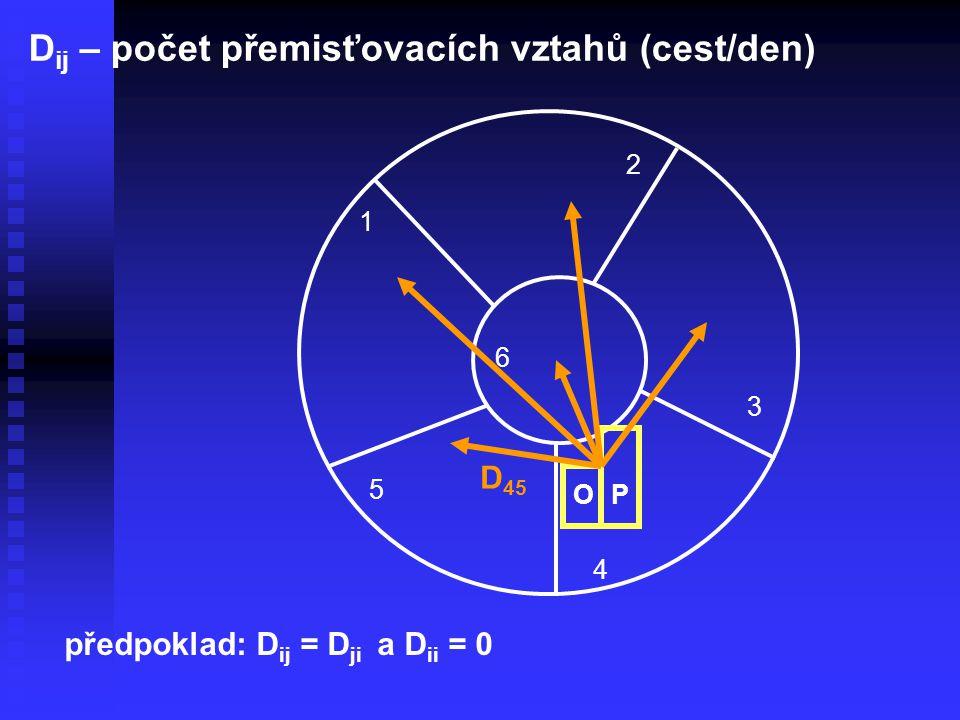 1 2 3 4 5 6 D ij – počet přemisťovacích vztahů (cest/den) OP D 45 předpoklad: D ij = D ji a D ii = 0