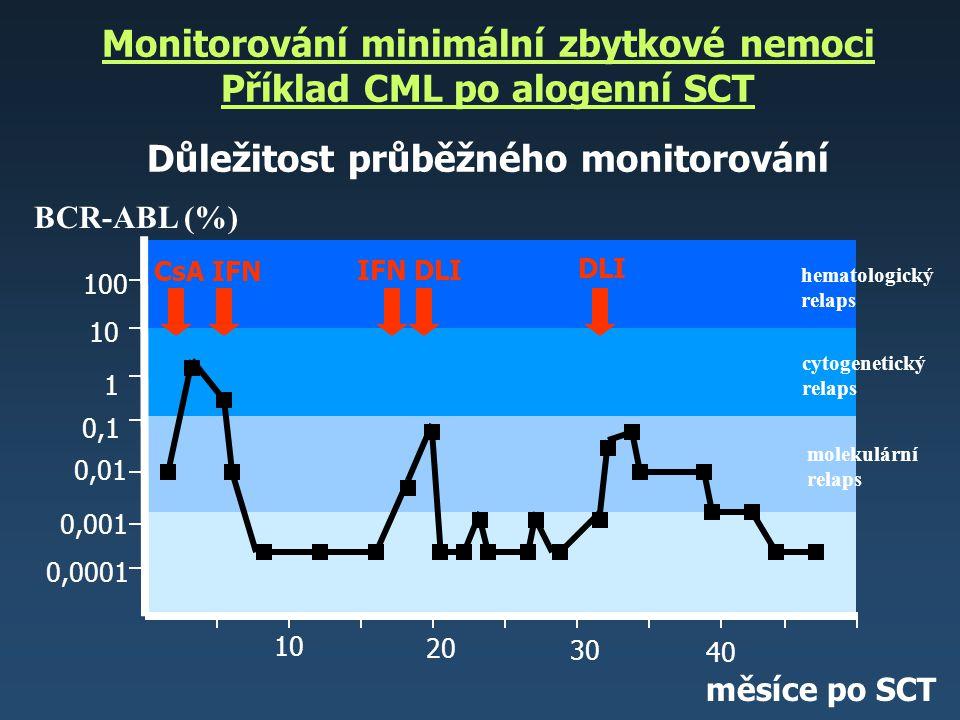 Monitorování minimální zbytkové nemoci Příklad CML po alogenní SCT Důležitost průběžného monitorování měsíce po SCT 10 20 30 40 0,0001 BCR-ABL (%) 0,0
