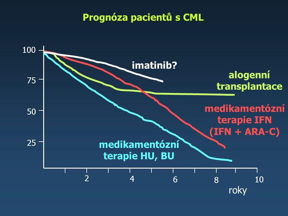 roky 2 4 6 8 25 50 75 100 10 alogenní transplantace medikamentózní terapie IFN (IFN + ARA-C) Prognóza pacientů s CML medikamentózní terapie HU, BU ima