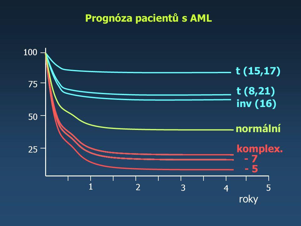 Prognóza pacientů s AML roky 1 2 3 4 25 50 75 100 t (15,17) normální 5 t (8,21) inv (16) komplex. - 7 - 5