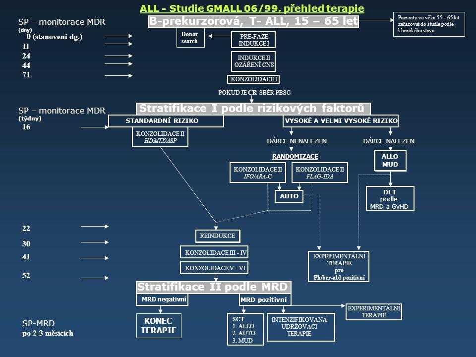 SP – monitorace MDR B-prekurzorová, T- ALL, 15 – 65 let (dny) ALL - Studie GMALL 06/99, přehled terapie Pacienty ve věku 55 – 65 let zařazovat do studie podle klinického stavu PRE-FÁZE INDUKCE I INDUKCE II OZÁŘENÍ CNS KONZOLIDACE I POKUD JE CR SBĚR PBSC Donor search 0 (stanovení dg.) 11 24 44 71 Stratifikace I podle rizikových faktorů STANDARDNÍ RIZIKO VYSOKÉ A VELMI VYSOKÉ RIZIKO KONZOLIDACE II HDMTX/ASP DÁRCE NENALEZEN DÁRCE NALEZEN RANDOMIZACE KONZOLIDACE II IFO/ARA-C KONZOLIDACE II FLAG-IDA ALLO MUD AUTO DLT podle MRD a GvHD SP – monitorace MDR (týdny) 16 22 REINDUKCE KONZOLIDACE III - IV KONZOLIDACE V - VI 30 41 52 SP-MRD po 2-3 měsících Stratifikace II podle MRD MRD negativní MRD pozitivní KONEC TERAPIE SCT 1.
