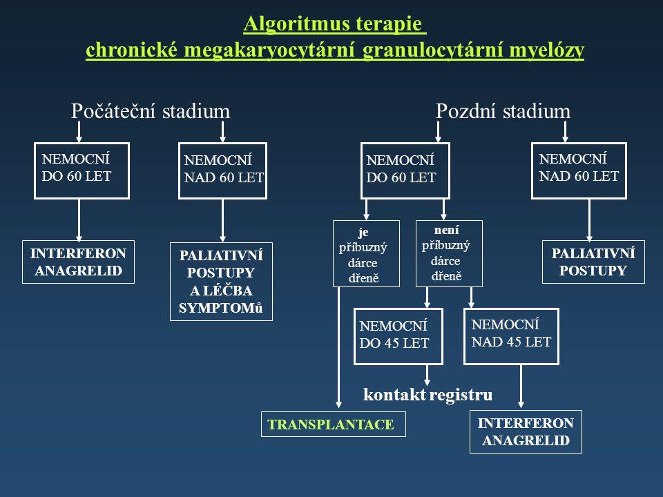 Algoritmus terapie chronické megakaryocytární granulocytární myelózy NEMOCNÍ NAD 60 LET NEMOCNÍ DO 60 LET je příbuzný dárce dřeně není příbuzný dárce