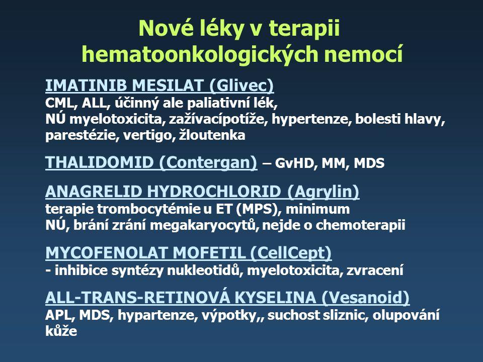 Nové léky v terapii hematoonkologických nemocí IMATINIB MESILAT (Glivec) CML, ALL, účinný ale paliativní lék, NÚ myelotoxicita, zažívacípotíže, hypert