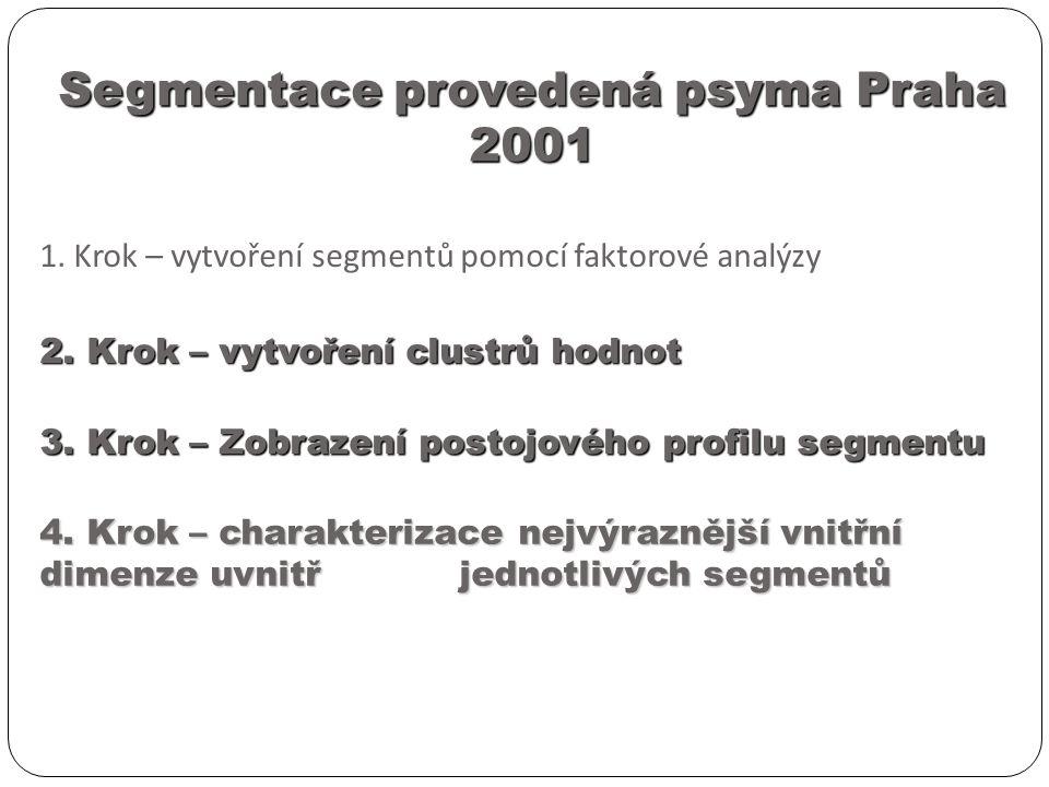 1. Krok – vytvoření segmentů pomocí faktorové analýzy 2.