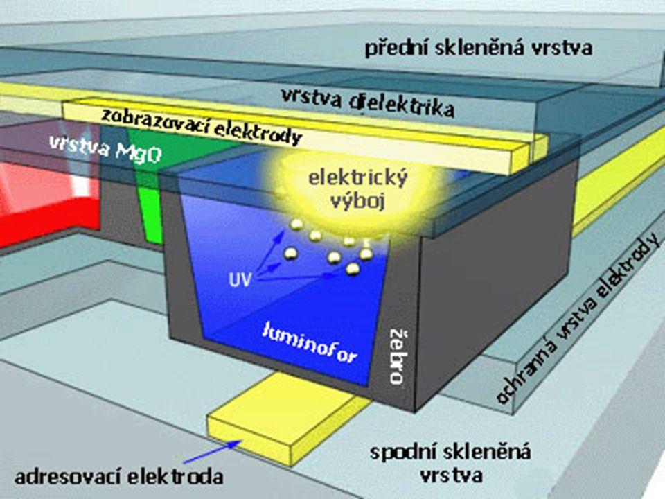 Plazmové panely Výhody + Rychlá odezva oproti LCD + Kvalitní a čistý obraz + Odpadá problém s úhlem pohledu Nevýhody - Vyšší spotřeba energie - Vyšší cena - Citlivější na manipulaci