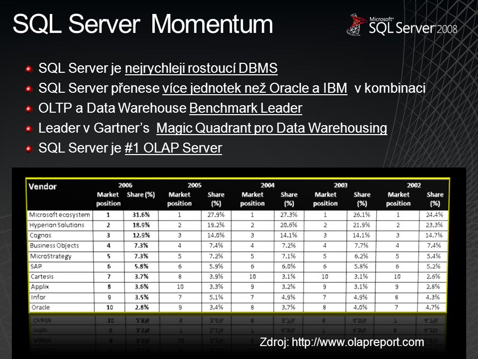 Zdroj: http://www.olapreport.com SQL Server je nejrychleji rostoucí DBMS SQL Server přenese více jednotek než Oracle a IBM v kombinaci OLTP a Data Warehouse Benchmark Leader Leader v Gartner's Magic Quadrant pro Data Warehousing SQL Server je #1 OLAP Server SQL Server Momentum
