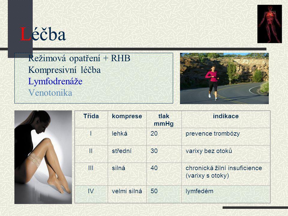 Léčba Režimová opatření + RHB Kompresivní léčba Lymfodrenáže Venotonika Třídakompresetlak mmHg indikace Ilehká20prevence trombózy IIstřední30varixy be