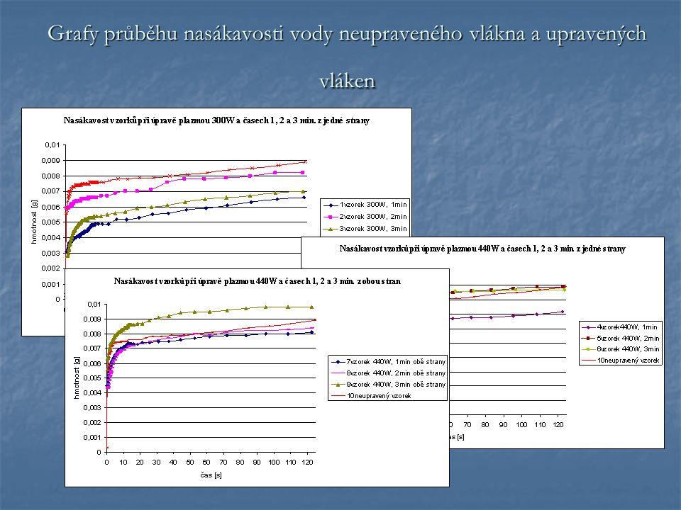 Grafy závislosti druhé mocniny hmotnosti vody vyvzlínané do nitě na času