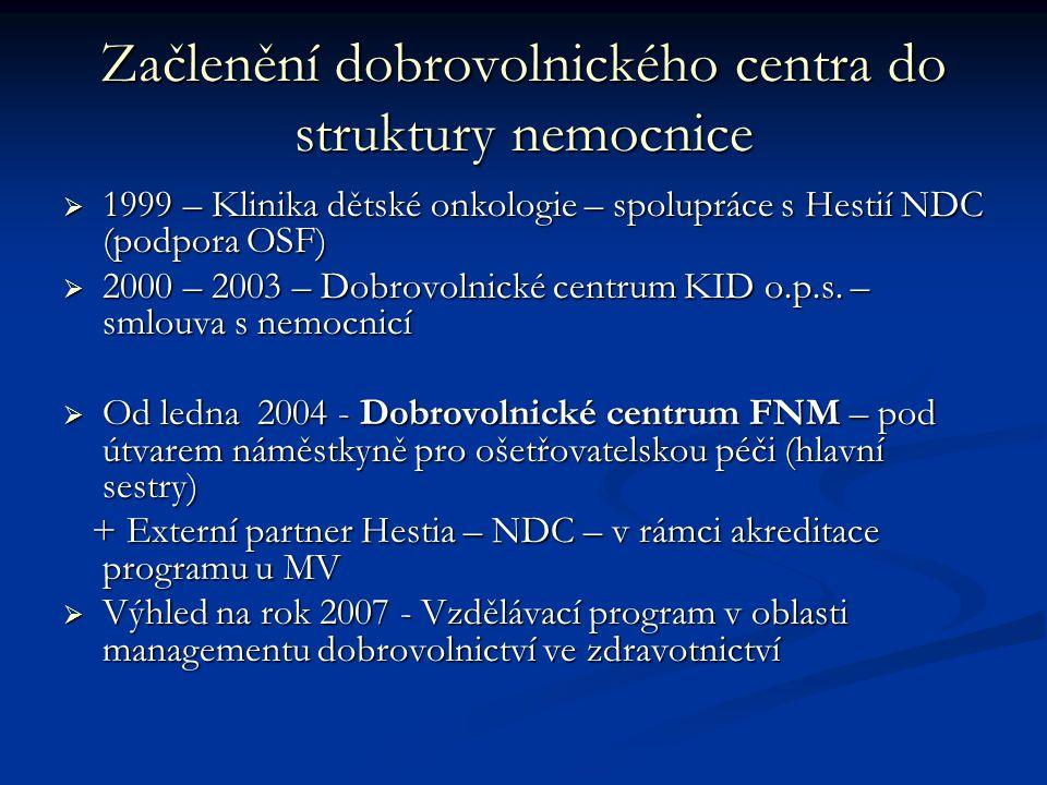 Začlenění dobrovolnického centra do struktury nemocnice  1999 – Klinika dětské onkologie – spolupráce s Hestií NDC (podpora OSF)  2000 – 2003 – Dobrovolnické centrum KID o.p.s.