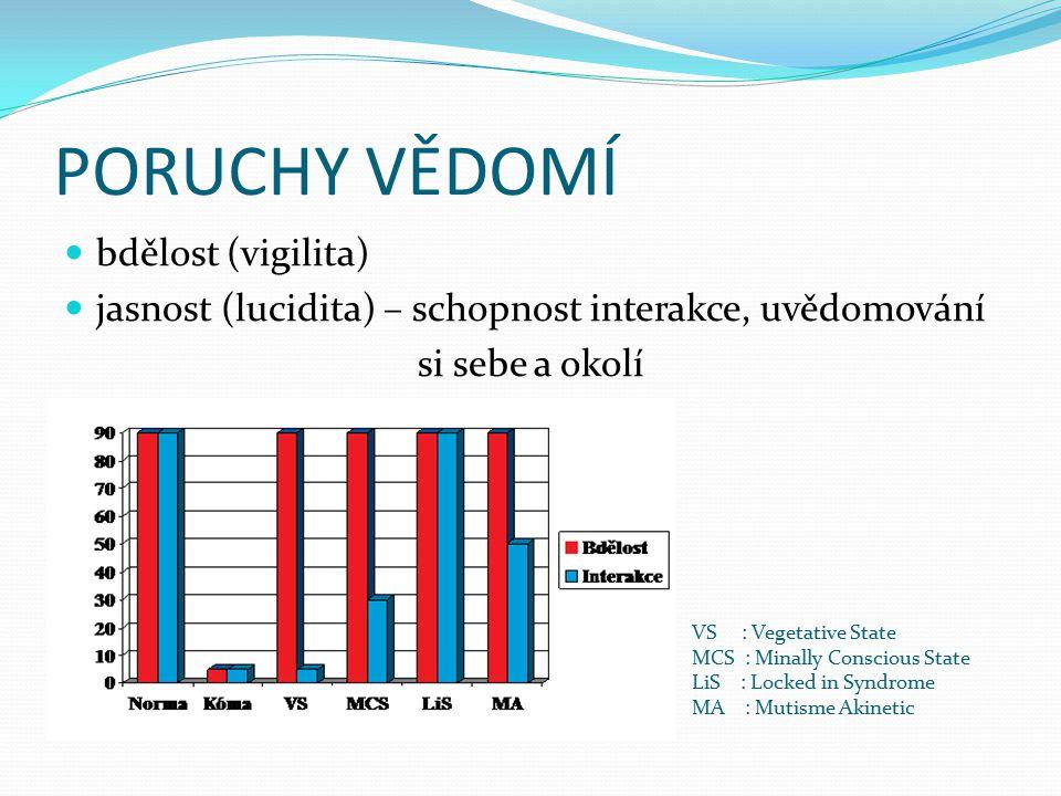 PORUCHY VĚDOMÍ bdělost (vigilita) jasnost (lucidita) – schopnost interakce, uvědomování si sebe a okolí VS : Vegetative State MCS : Minally Conscious