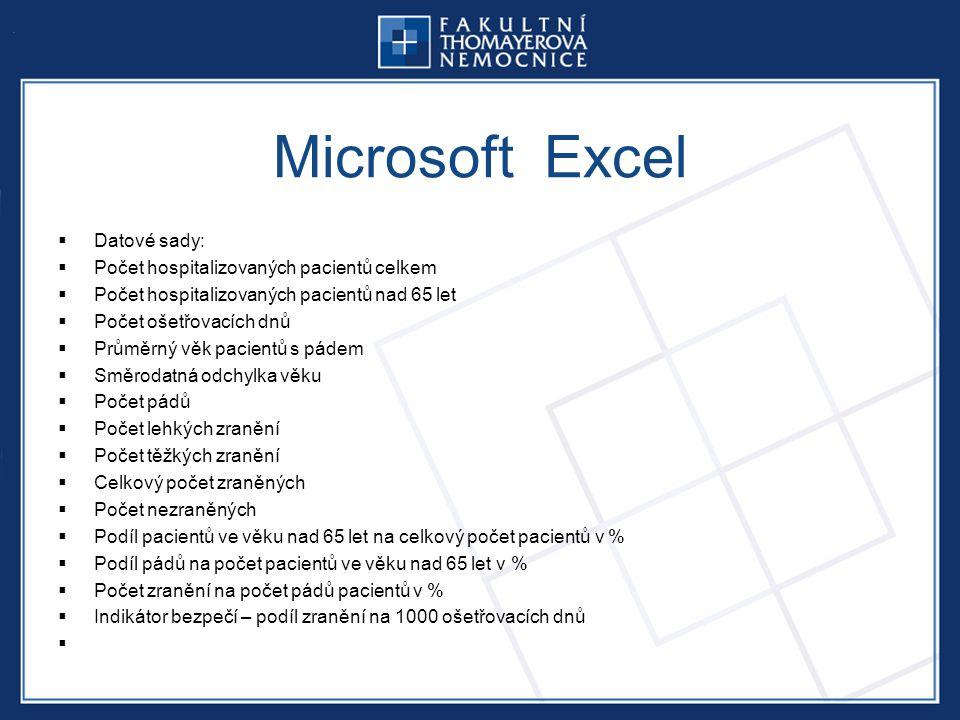 Microsoft Excel  Datové sady:  Počet hospitalizovaných pacientů celkem  Počet hospitalizovaných pacientů nad 65 let  Počet ošetřovacích dnů  Průměrný věk pacientů s pádem  Směrodatná odchylka věku  Počet pádů  Počet lehkých zranění  Počet těžkých zranění  Celkový počet zraněných  Počet nezraněných  Podíl pacientů ve věku nad 65 let na celkový počet pacientů v %  Podíl pádů na počet pacientů ve věku nad 65 let v %  Počet zranění na počet pádů pacientů v %  Indikátor bezpečí – podíl zranění na 1000 ošetřovacích dnů 