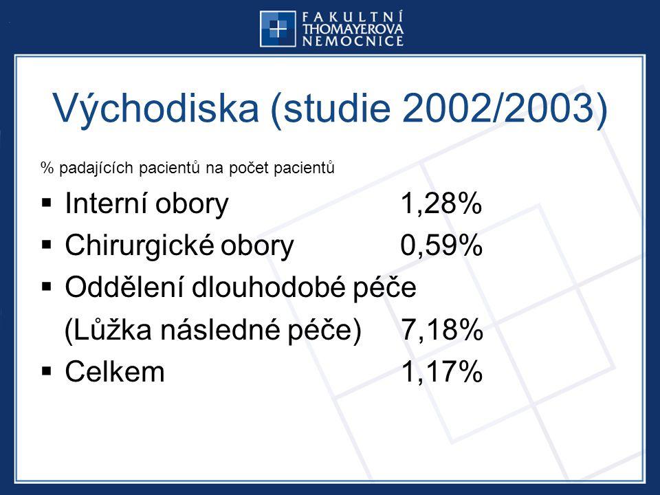 Východiska (studie 2002/2003) % padajících pacientů na počet pacientů  Interní obory 1,28%  Chirurgické obory 0,59%  Oddělení dlouhodobé péče (Lůžka následné péče) 7,18%  Celkem 1,17%
