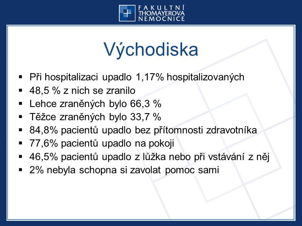 Východiska  Při hospitalizaci upadlo 1,17% hospitalizovaných  48,5 % z nich se zranilo  Lehce zraněných bylo 66,3 %  Těžce zraněných bylo 33,7 %  84,8% pacientů upadlo bez přítomnosti zdravotníka  77,6% pacientů upadlo na pokoji  46,5% pacientů upadlo z lůžka nebo při vstávání z něj  2% nebyla schopna si zavolat pomoc sami