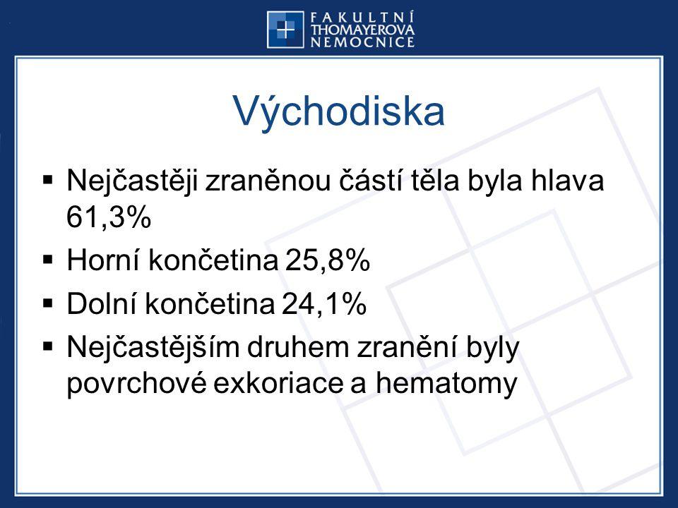 Východiska  Nejčastěji zraněnou částí těla byla hlava 61,3%  Horní končetina 25,8%  Dolní končetina 24,1%  Nejčastějším druhem zranění byly povrchové exkoriace a hematomy