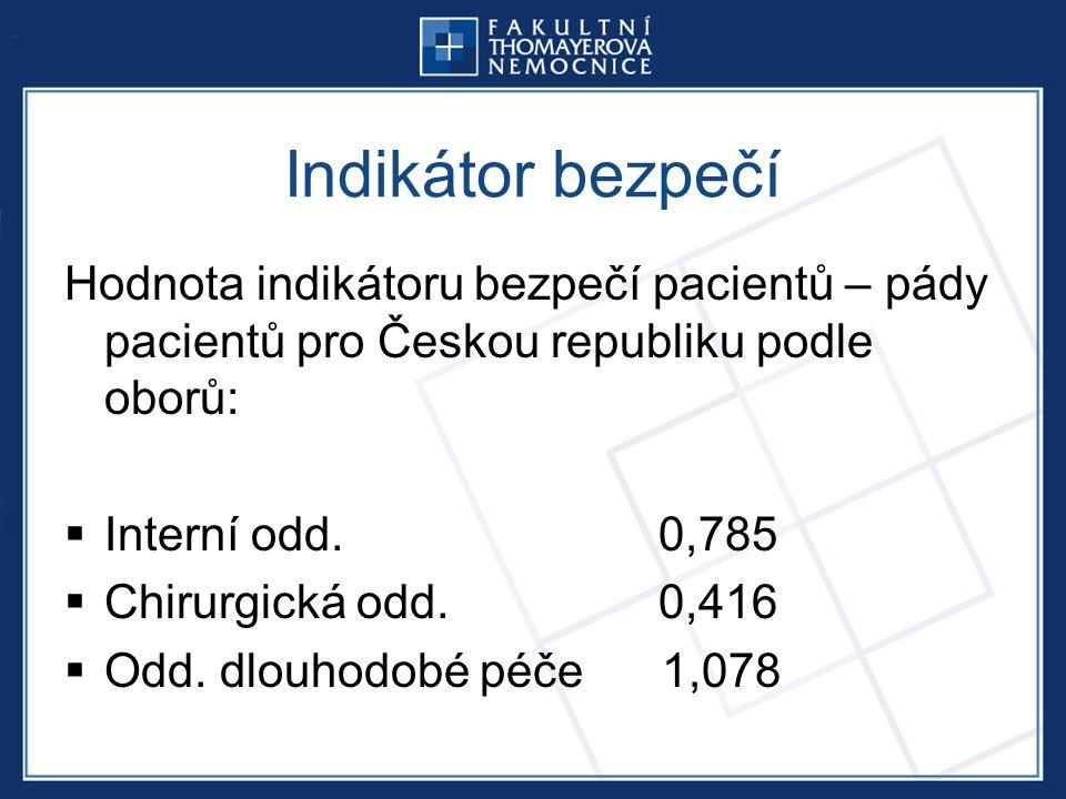 Indikátor bezpečí Hodnota indikátoru bezpečí pacientů – pády pacientů pro Českou republiku podle oborů:  Interní odd.
