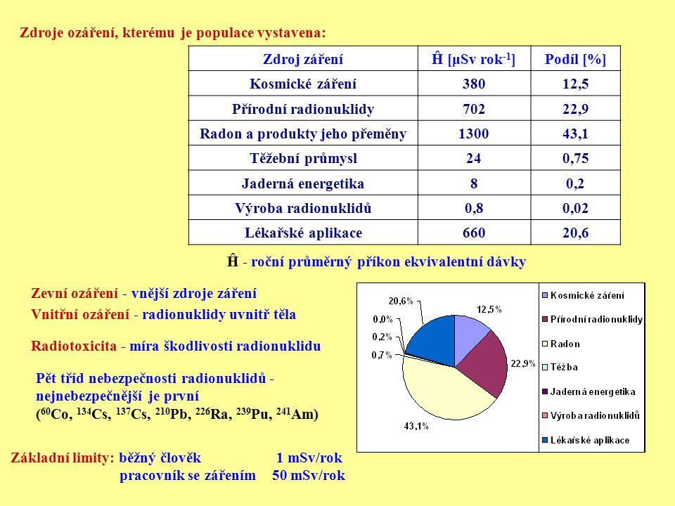 Zdroje ozáření, kterému je populace vystavena: Zdroj zářeníĤ [μSv rok -1 ]Podíl [%] Kosmické záření38012,5 Přírodní radionuklidy70222,9 Radon a produk