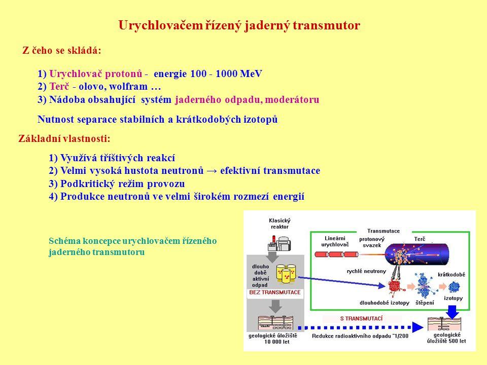 Konkrétní projekt jaderného transmutoru Urychlovač protonů: E = 100 MeV - 2 GeV I = 20 - 100 mA Problémy: nutnost stabilního bezporuchového provozu po velmi dlouhou dobu.