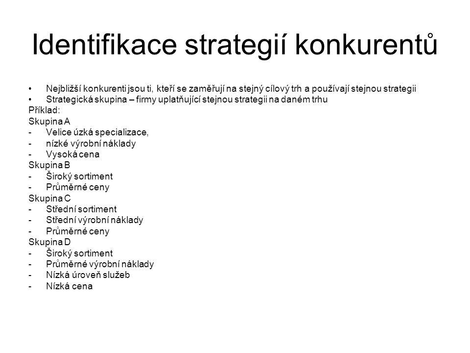 Identifikace strategií konkurentů Nejbližší konkurenti jsou ti, kteří se zaměřují na stejný cílový trh a používají stejnou strategii Strategická skupi