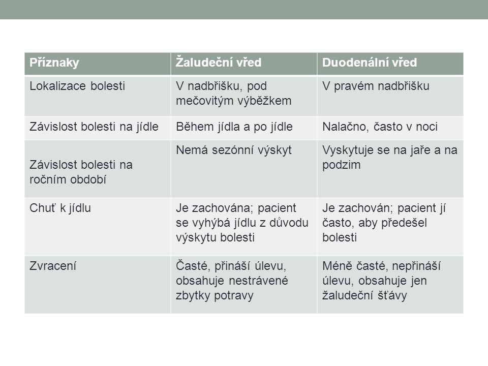Vyšetřovací metody Anamnéza – OA,FA,RA,PA Fyzikální vyšetření – pohmat Gastroduodenoskopie Žaludeční biopsie RTD vyšetření s kontrastem Serogické vyšetření – protilátky proti Helicobacter pylori Hematologické – KO Laboratorní vyšetření stolice – na okultní krvácení, na Helicobacter pylori Laboratorní vyšetření dechu