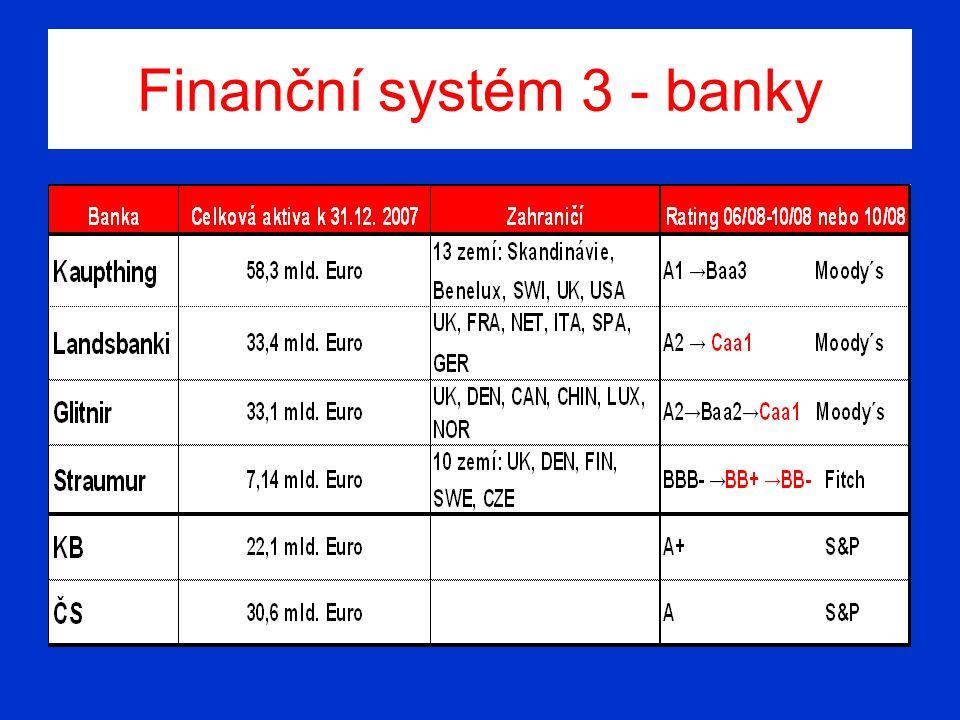 Finanční systém 3 - banky