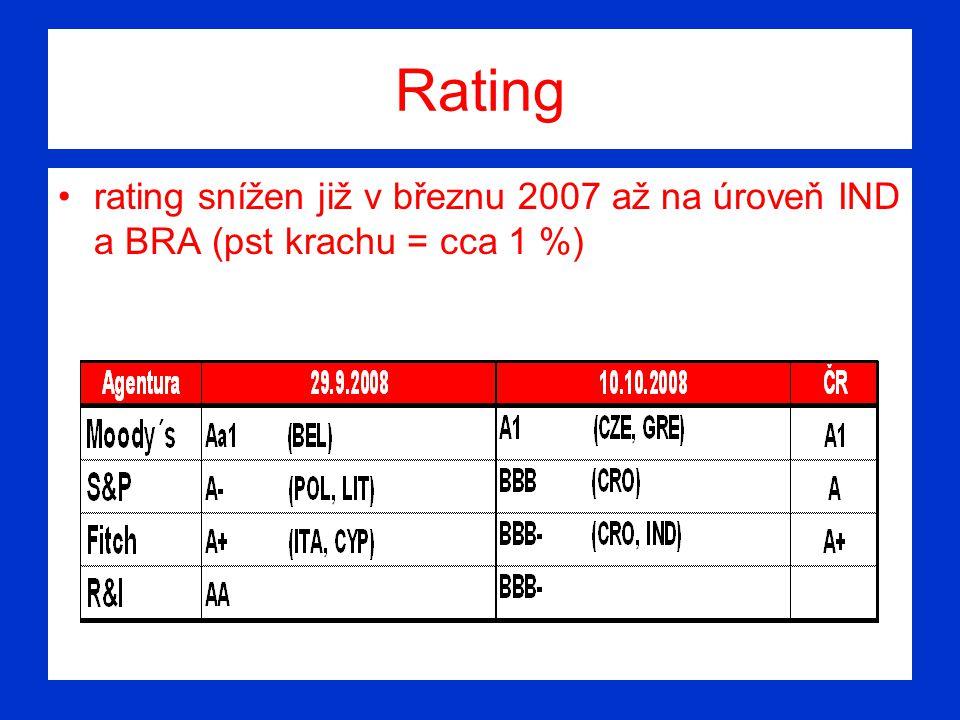 Rating rating snížen již v březnu 2007 až na úroveň IND a BRA (pst krachu = cca 1 %)