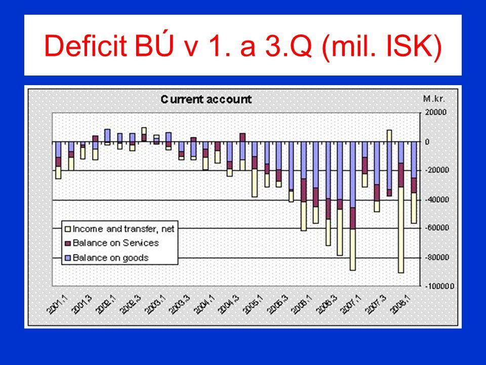 Deficit BÚ v 1. a 3.Q (mil. ISK)