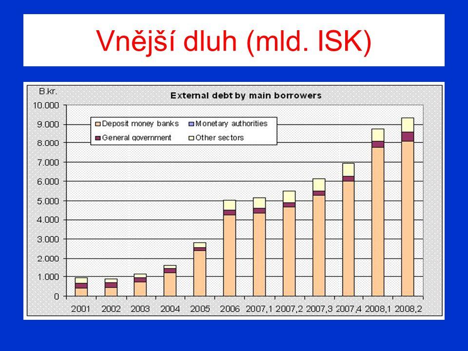 Vnější dluh (mld. ISK)