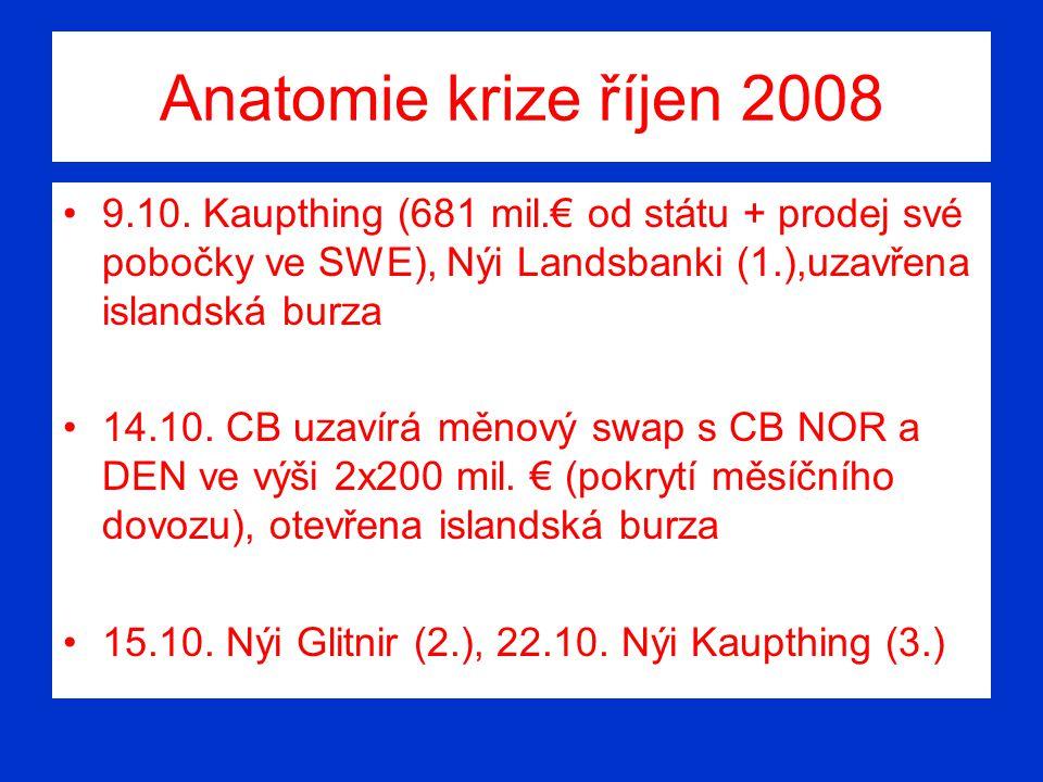 Anatomie krize říjen 2008 9.10. Kaupthing (681 mil.€ od státu + prodej své pobočky ve SWE), Nýi Landsbanki (1.),uzavřena islandská burza 14.10. CB uza