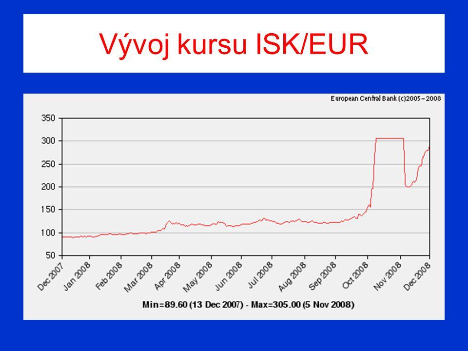 Vývoj kursu ISK/EUR