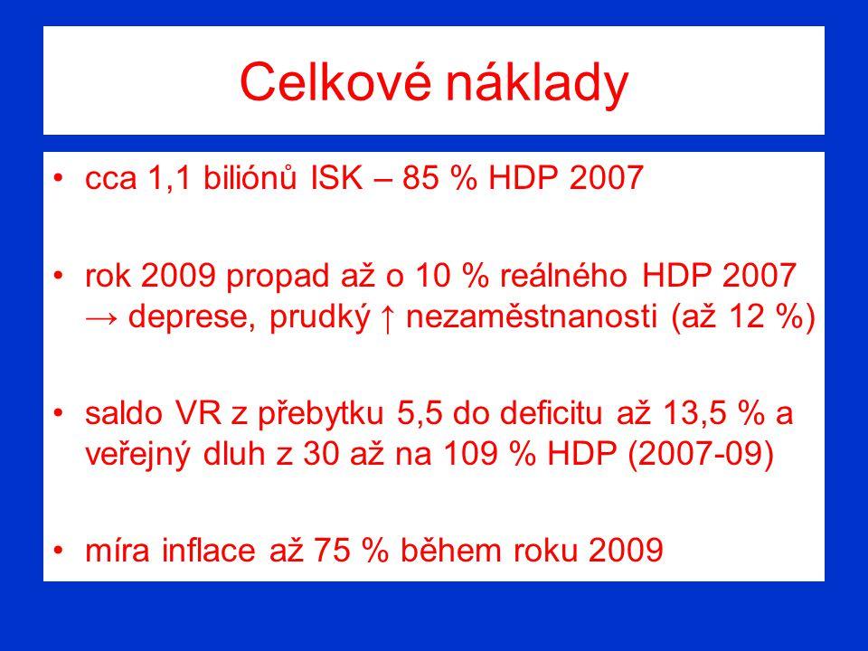 Celkové náklady cca 1,1 biliónů ISK – 85 % HDP 2007 rok 2009 propad až o 10 % reálného HDP 2007 → deprese, prudký ↑ nezaměstnanosti (až 12 %) saldo VR