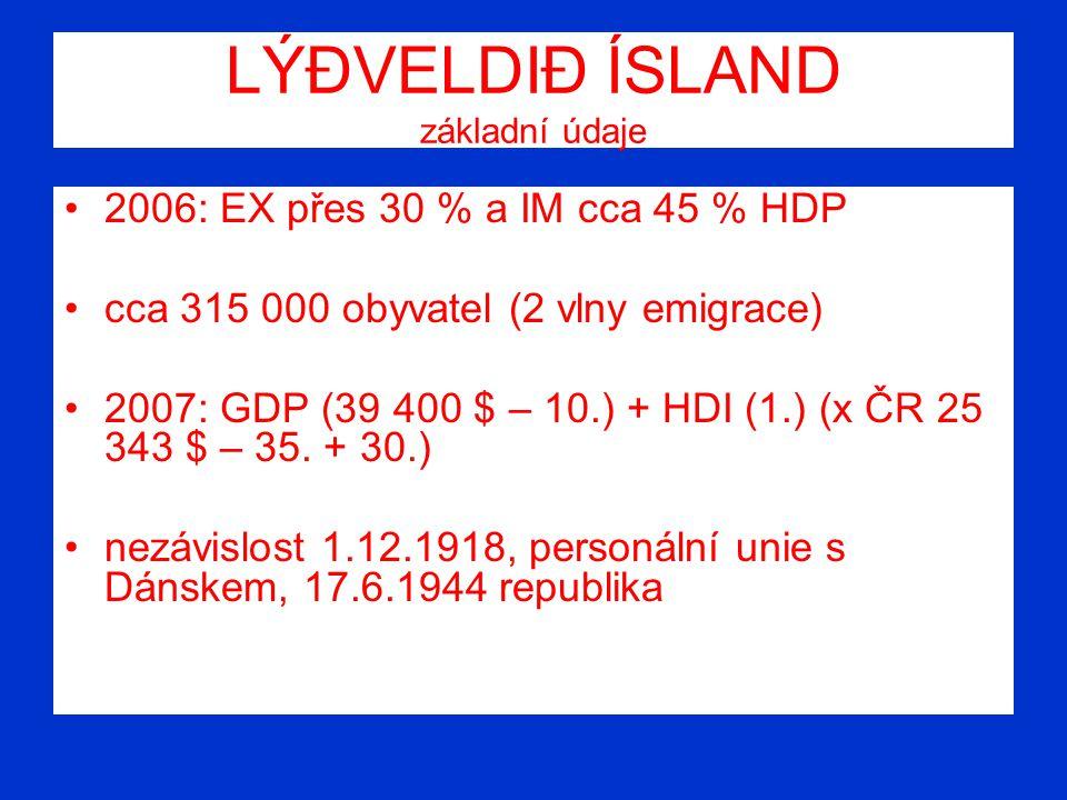 LÝÐVELDIÐ ÍSLAND základní údaje 2006: EX přes 30 % a IM cca 45 % HDP cca 315 000 obyvatel (2 vlny emigrace) 2007: GDP (39 400 $ – 10.) + HDI (1.) (x Č