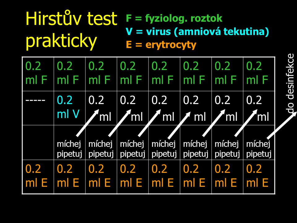 do desinfekce Hirstův test prakticky 0.2 ml F -----0.2 ml V 0.2 ml 0.2 ml 0.2 ml 0.2 ml 0.2 ml 0.2 ml míchej pipetuj 0.2 ml E F = fyziolog.