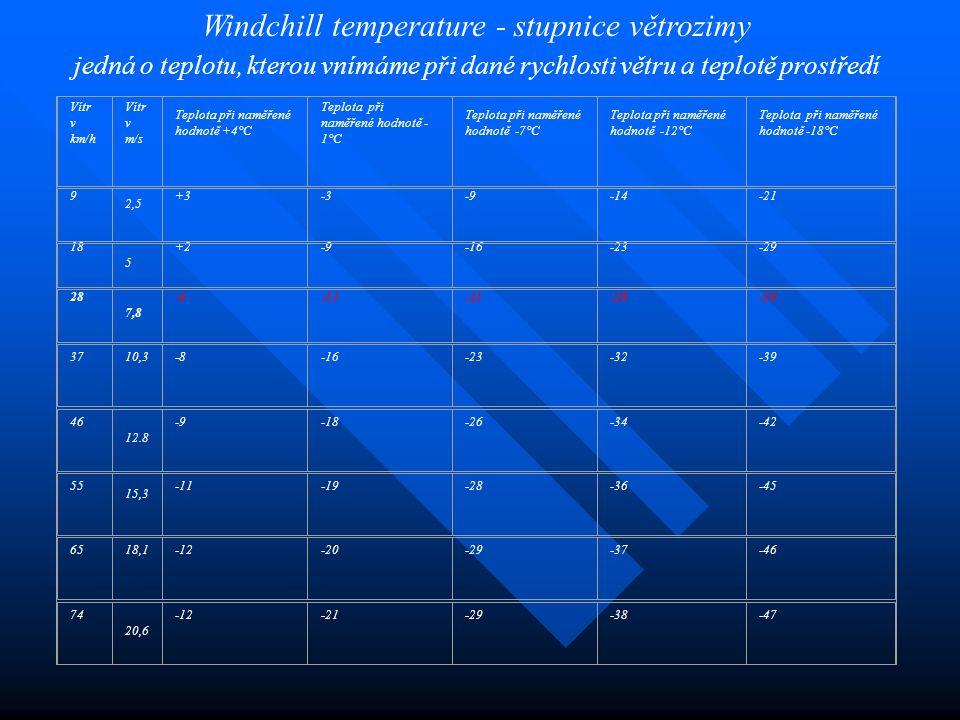 Vítr v km/h Vítr v m/s Teplota při naměřené hodnotě +4°C Teplota při naměřené hodnotě - 1°C Teplota při naměřené hodnotě -7°C Teplota při naměřené hod