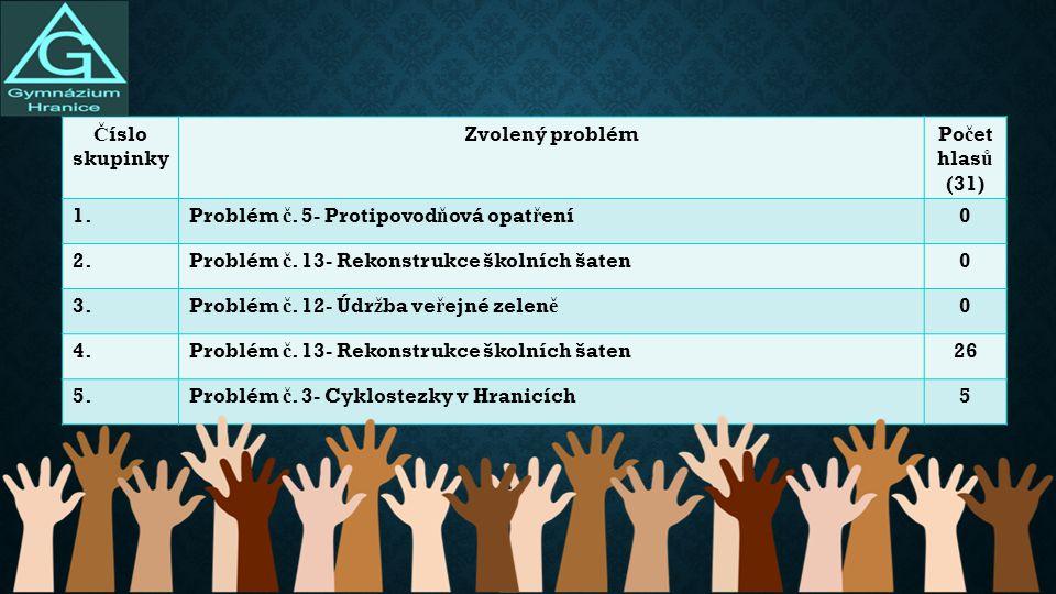 Č íslo skupinky Zvolený problémPo č et hlas ů (31) 1.Problém č.