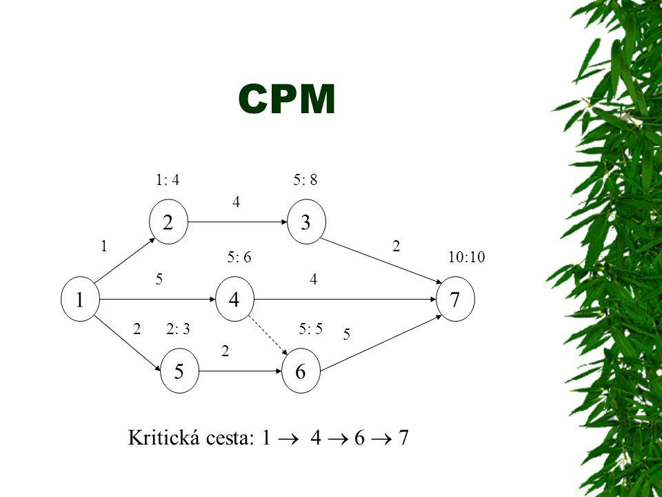 CPM 1 23 7 56 4 5 4 2 4 2 2 5 1 1:5: 2:5: 10:10 48 6 53 Kritická cesta: 1  4  6  7