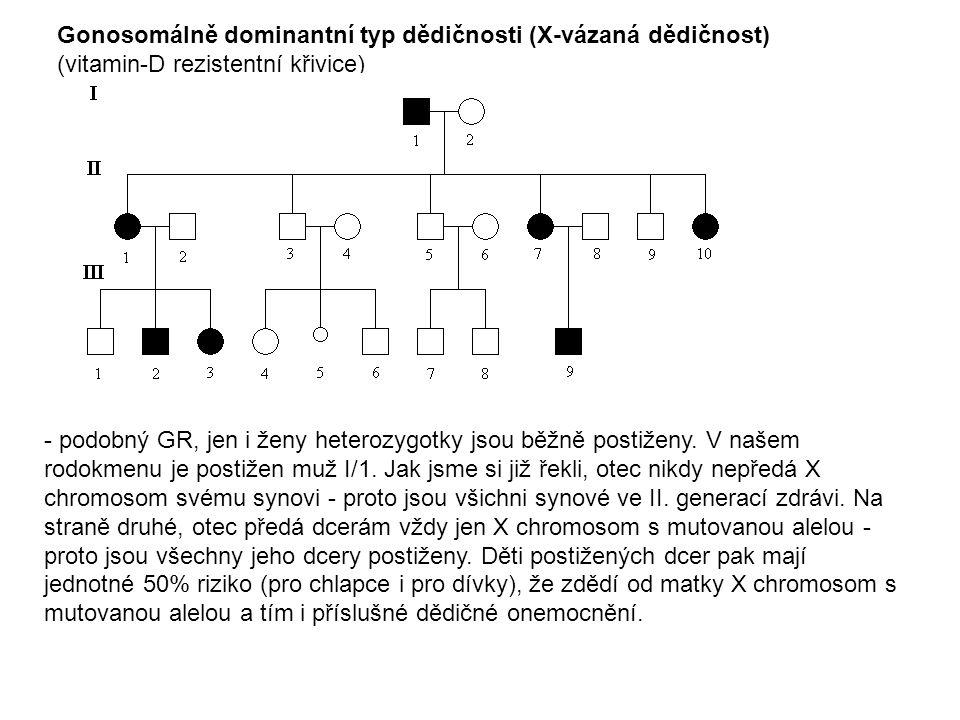 Mitochondriální typ dědičnosti (maternální dědičnost) (Leberova atrofie optiku) - genetická informace (lokalizovaná v DNA mitochondrií) se dědí pouze po matce.
