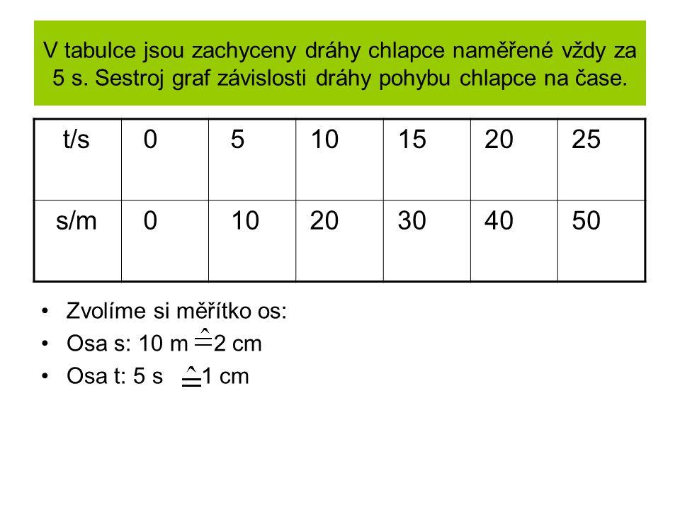 V tabulce jsou zachyceny dráhy chlapce naměřené vždy za 5 s. Sestroj graf závislosti dráhy pohybu chlapce na čase. t/s 0 5 10 15 20 25 s/m 0 10 20 30