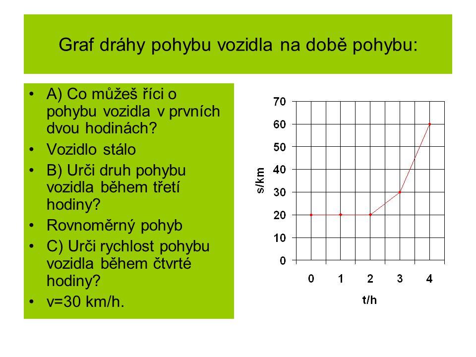 Graf dráhy pohybu vozidla na době pohybu: A) Co můžeš říci o pohybu vozidla v prvních dvou hodinách.