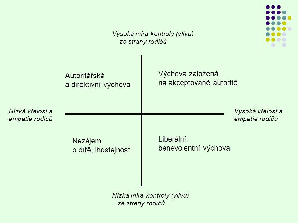 Vysoká míra kontroly (vlivu) ze strany rodičů Nízká míra kontroly (vlivu) ze strany rodičů Vysoká vřelost a empatie rodičů Nízká vřelost a empatie rod